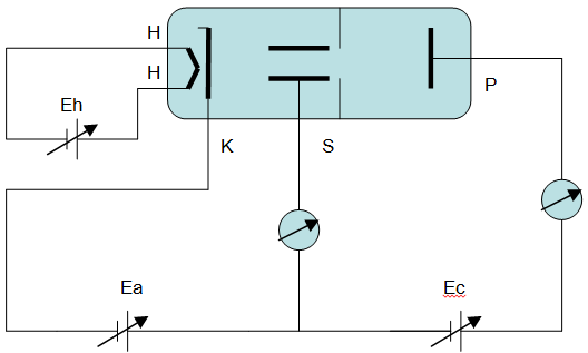 Apparatus of Ramsauer-Townsen Effect.png