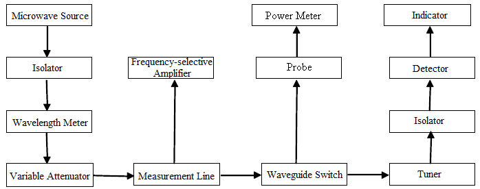 Microwave and Waveguide Experimental System.png