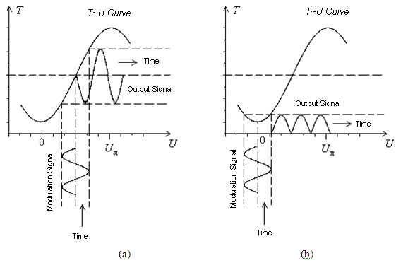 Experimental System for Electro-Optic Modulation.png