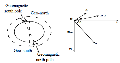 Magnetoresistive Sensor & Measuring Earth's Magnetic Field.png