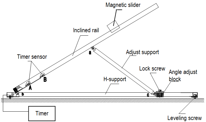LEMI-40 Apparatus of Magnetic Damping and Kinetic Friction Coefficient.png