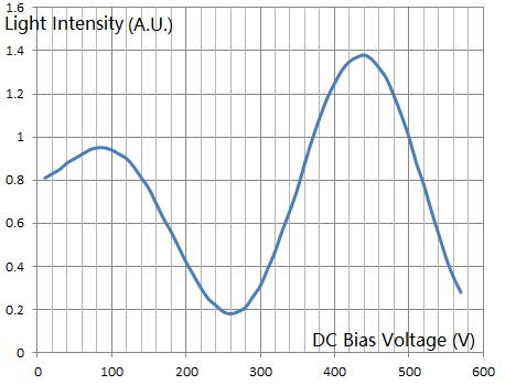 Light intensity - DC voltage curve.jpg