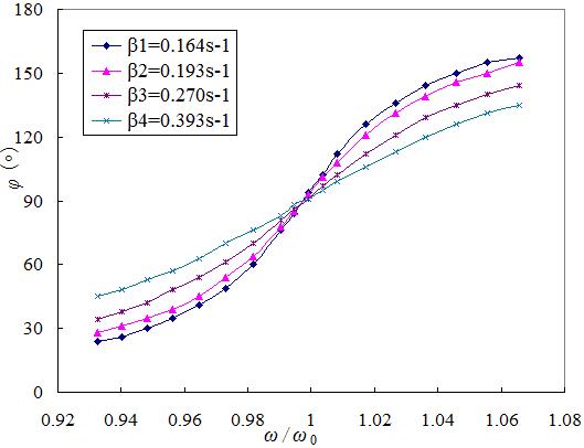 Physics Experiment: LEMI-23 Pohl's Pendulum - Forced Oscillation